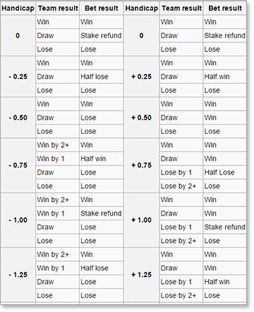 Asian handicap tabelle