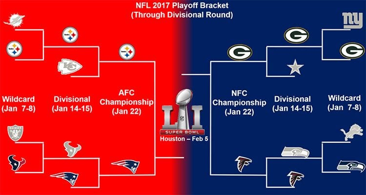 NFL Conference Championships Online Betting Odds