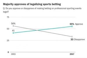 Sports betting poll US